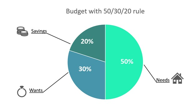 Budget with the 503020 rule