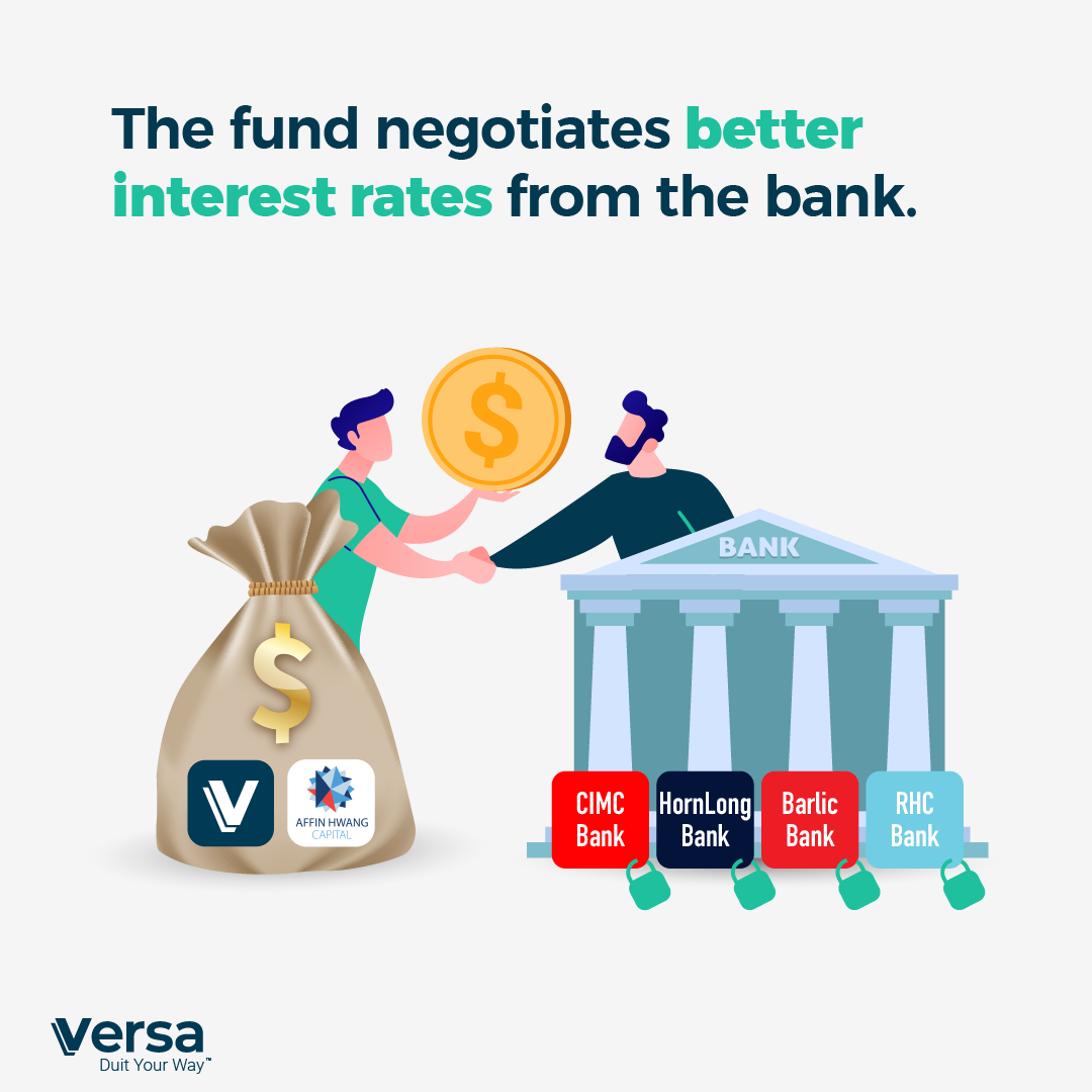 The fund negotiate better interest rates from the bank