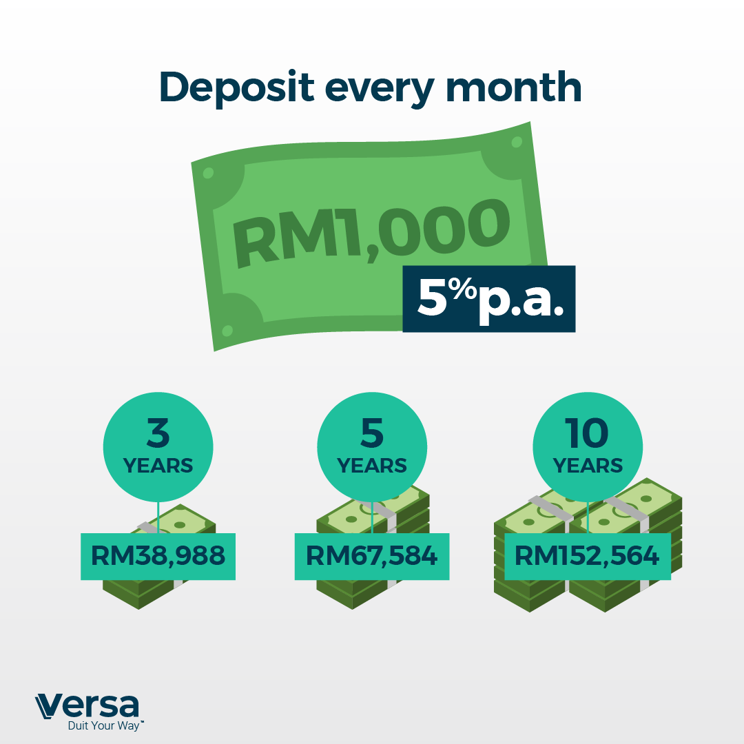 Deposit every month