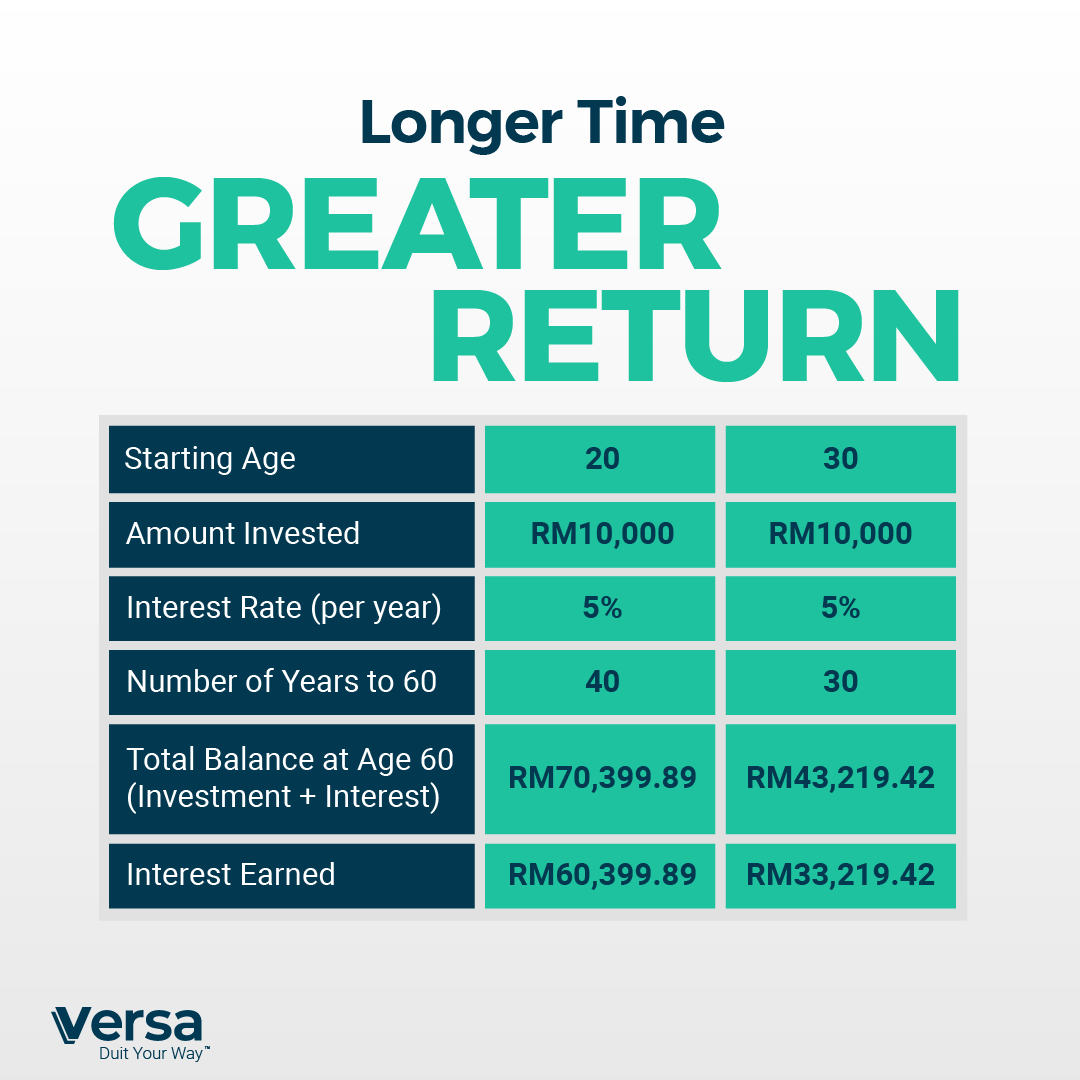 How to Make the Most of Compound Interest