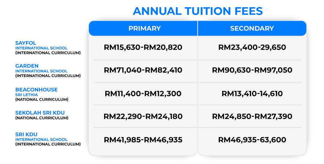 Annual Tuition Fees