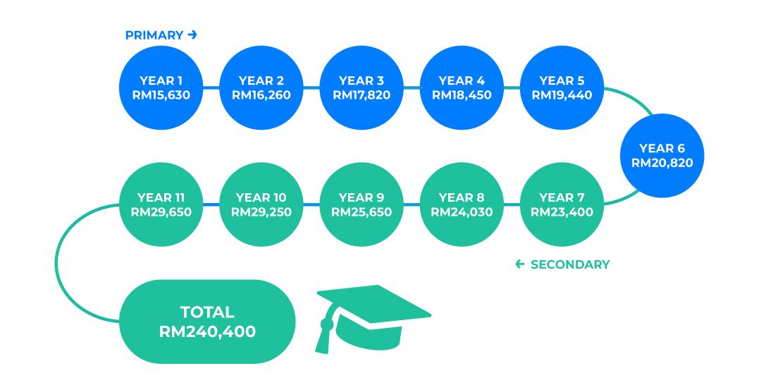 Here's the breakdown of fees for Sayfol International School-