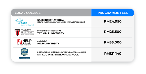 Here are some of the programmes available in local colleges and their fees-