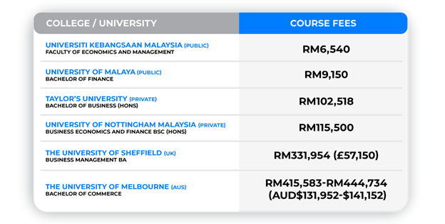 Let's take a look at the fees of some business and economics-related undergraduate courses-
